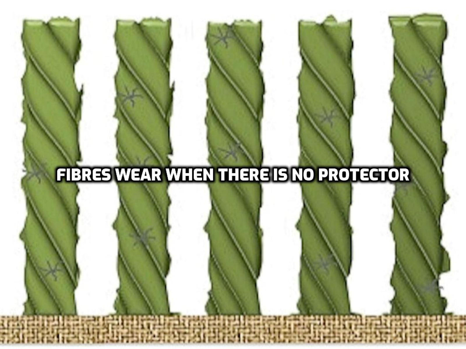 When there is no protection applied the fibres are exposed to wear